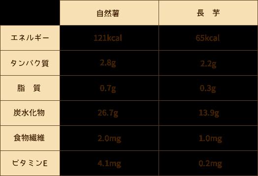 自然薯、長芋の栄養価早見表